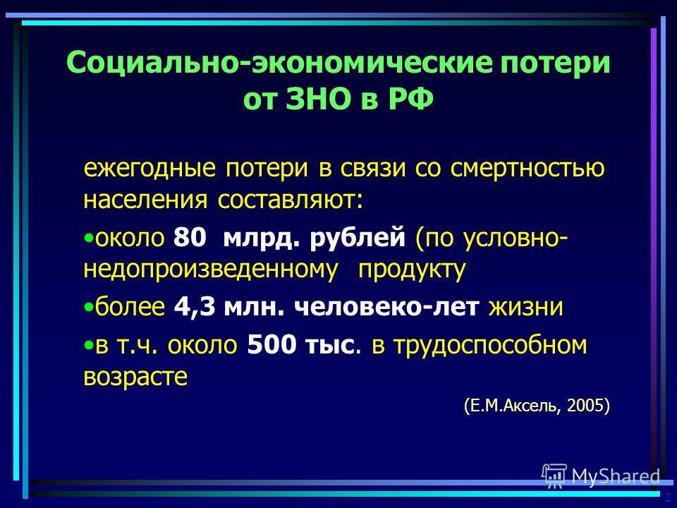 Социально-экономические потери от ЗНО в РФ ежегодные потери в связи со смертностью населения составляют: около 80 млрд. рублей (по условно- недопроизведенному продукту более 4,3 млн. человеко-лет жизни в т.ч. около 500 тыс. в трудоспособном возрасте