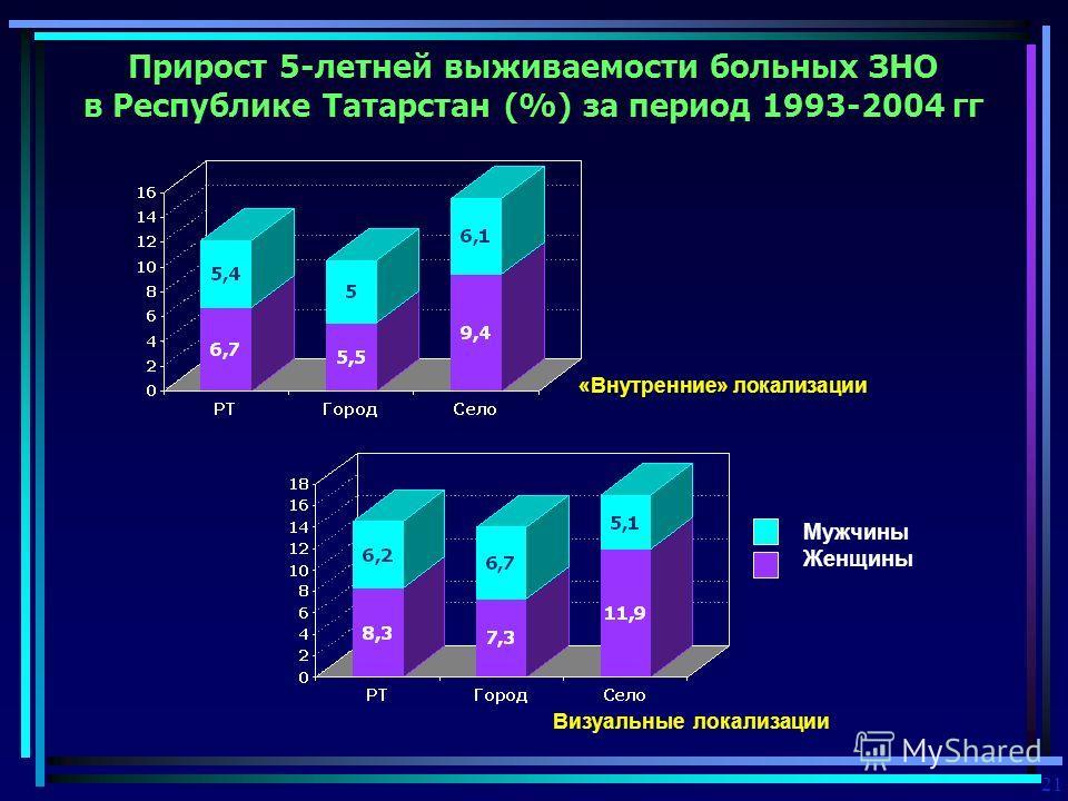 Прирост 5-летней выживаемости больных ЗНО в Республике Татарстан (%) за период 1993-2004 гг 21 «Внутренние» локализации Визуальные локализации Мужчины Женщины