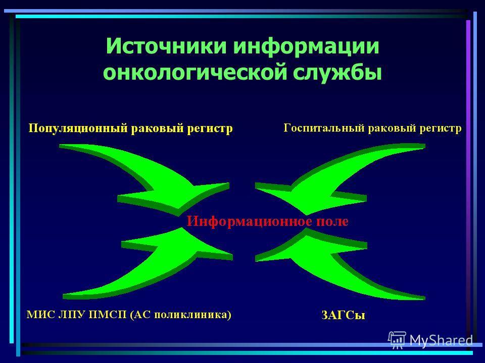 Источники информации онкологической службы