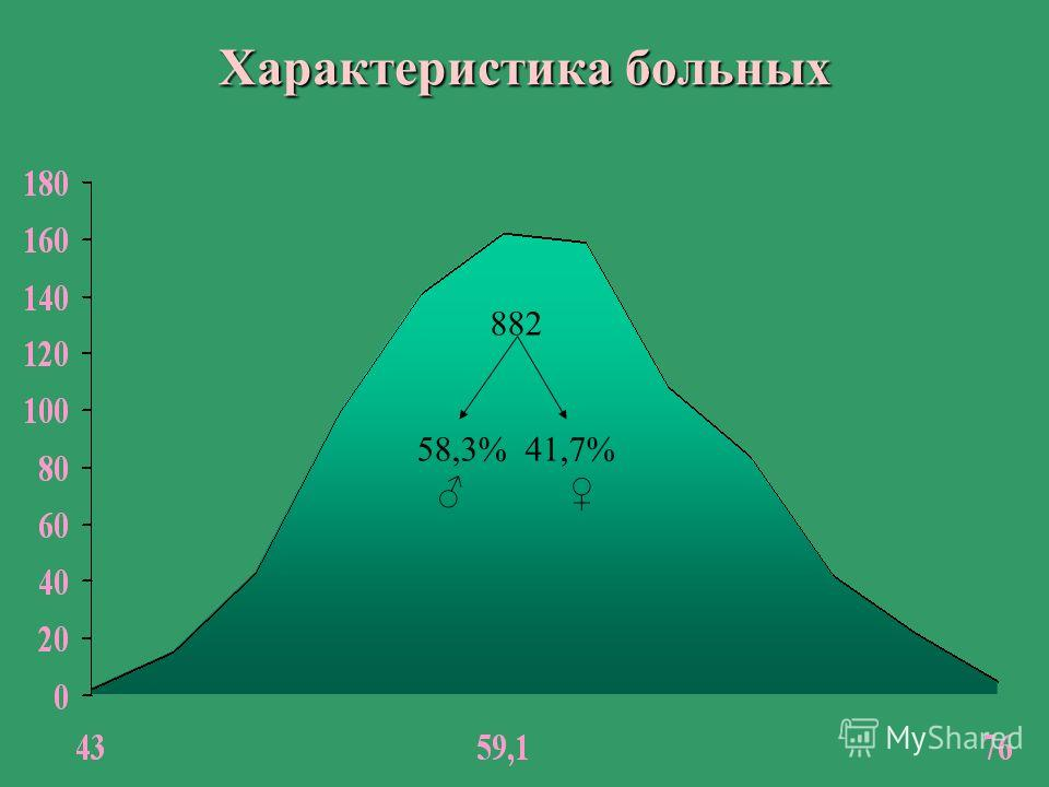 Характеристика больных 882 58,3% 41,7%