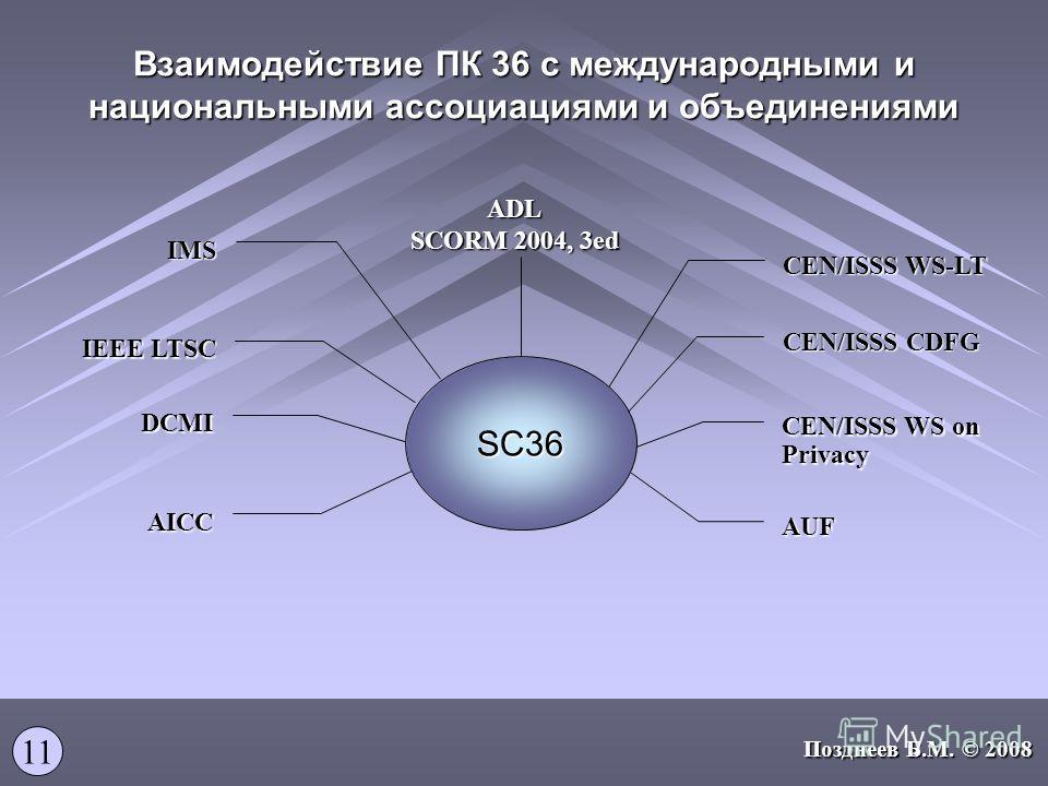 Взаимодействие ПК 36 с международными и национальными ассоциациями и объединениями 11 CEN/ISSS WS-LT SC36 CEN/ISSS CDFG CEN/ISSS WS on Privacy AUF ADL SCORM 2004, 3ed IEEE LTSC IMS DCMI AICC Позднеев Б.М. © 2008