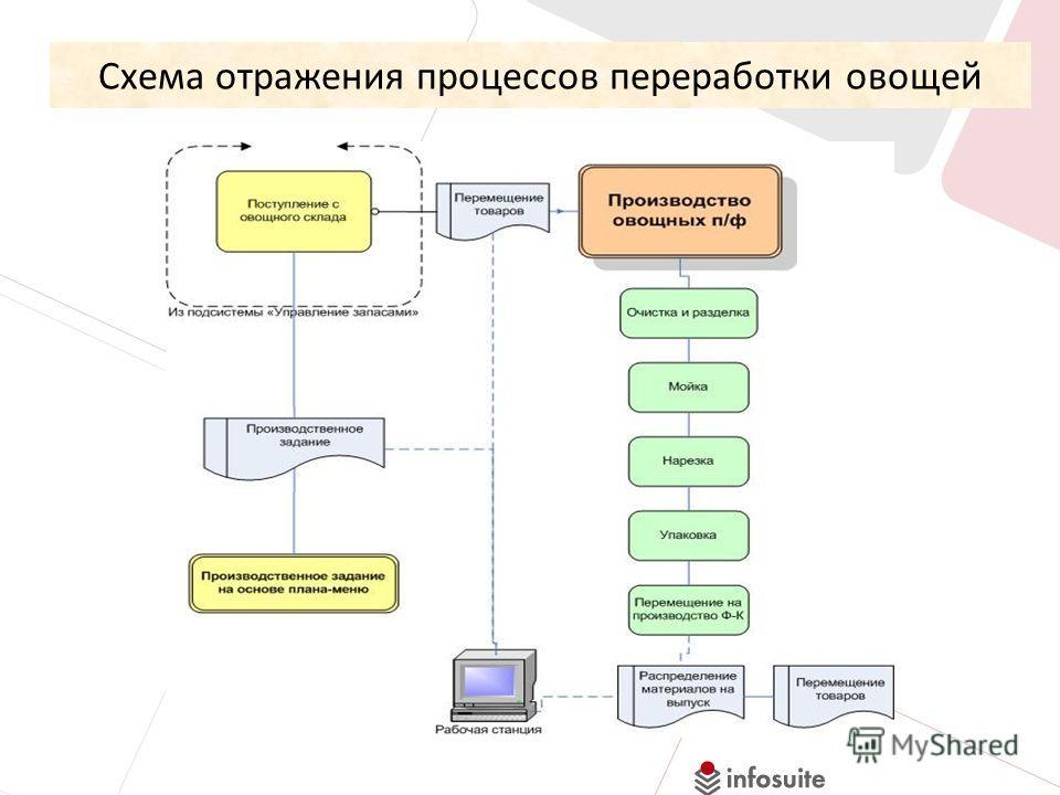Схема отражения процессов переработки овощей