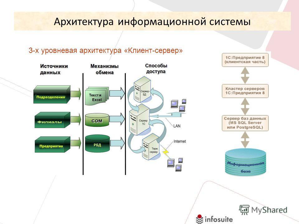 Архитектура информационной системы 3-х уровневая архитектура «Клиент-сервер»