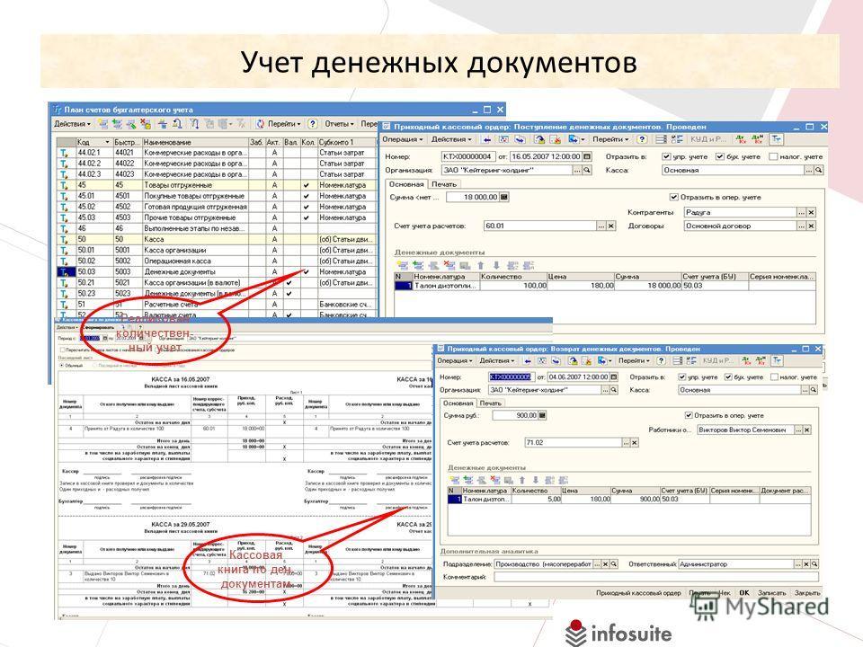 Учет денежных документов Реализован количествен- ный учет Кассовая книга по ден. документам