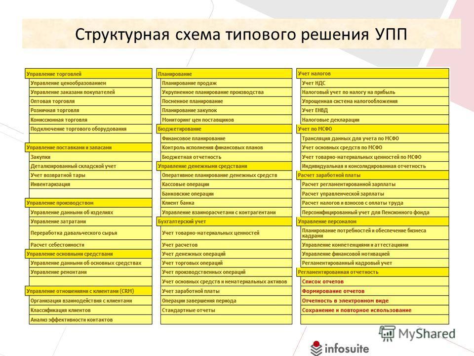 Структурная схема типового решения УПП