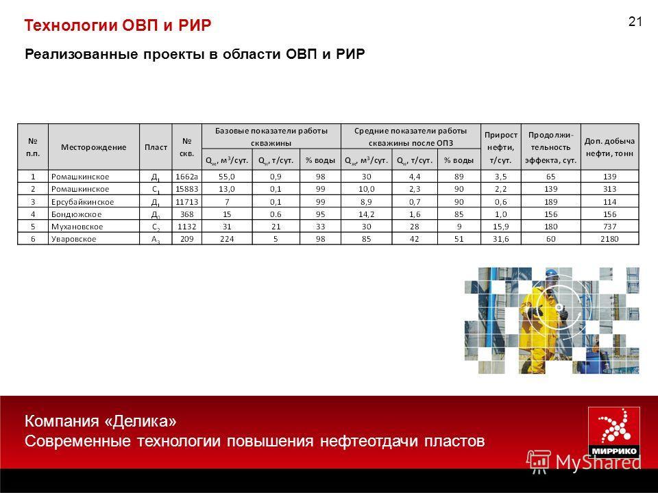 21 Реализованные проекты в области ОВП и РИР Компания «Делика» Современные технологии повышения нефтеотдачи пластов Технологии ОВП и РИР
