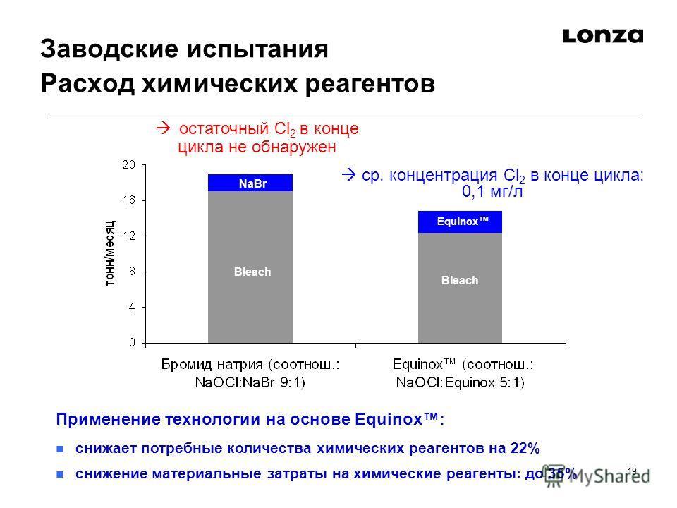 19 Заводские испытания Расход химических реагентов Применение технологии на основе Equinox: снижает потребные количества химических реагентов на 22% снижение материальные затраты на химические реагенты: до 35% Bleach NaBr Equinox остаточный Cl 2 в ко