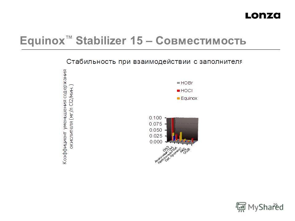 29 Equinox Stabilizer 15 – Совместимость