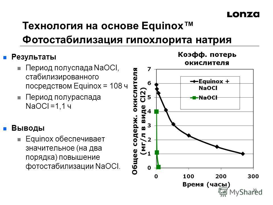 30 n Результаты n Период полуспада NaOCl, стабилизированного посредством Equinox = 108 ч n Период полураспада NaOCl =1,1 ч n Выводы n Equinox обеспечивает значительное (на два порядка) повышение фотостабилизации NaOCl. Технология на основе Equinox Фо