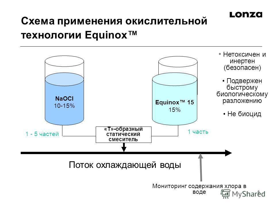 8 Схема применения окислительной технологии Equinox Поток охлаждающей воды Equinox 15 15% «T»-образный статический смеситель NaOCl 10-15% 1 - 5 частей 1 часть Нетоксичен и инертен (безопасен) Подвержен быстрому биологическому разложению Не биоцид Мон