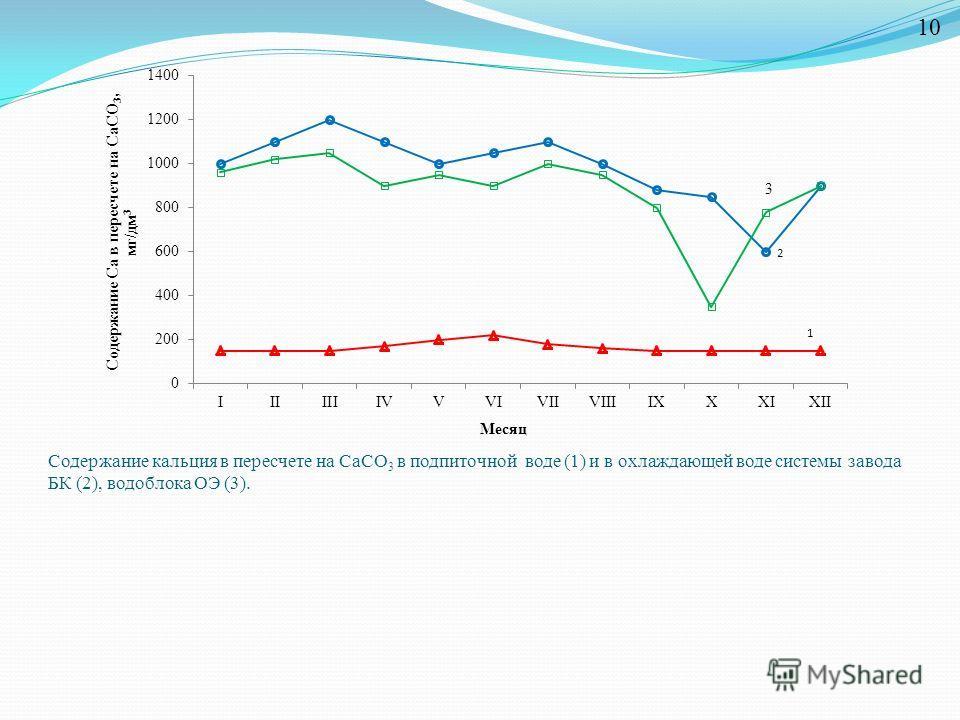 Содержание кальция в пересчете на CaCO 3 в подпиточной воде (1) и в охлаждающей воде системы завода БК (2), водоблока ОЭ (3). 10