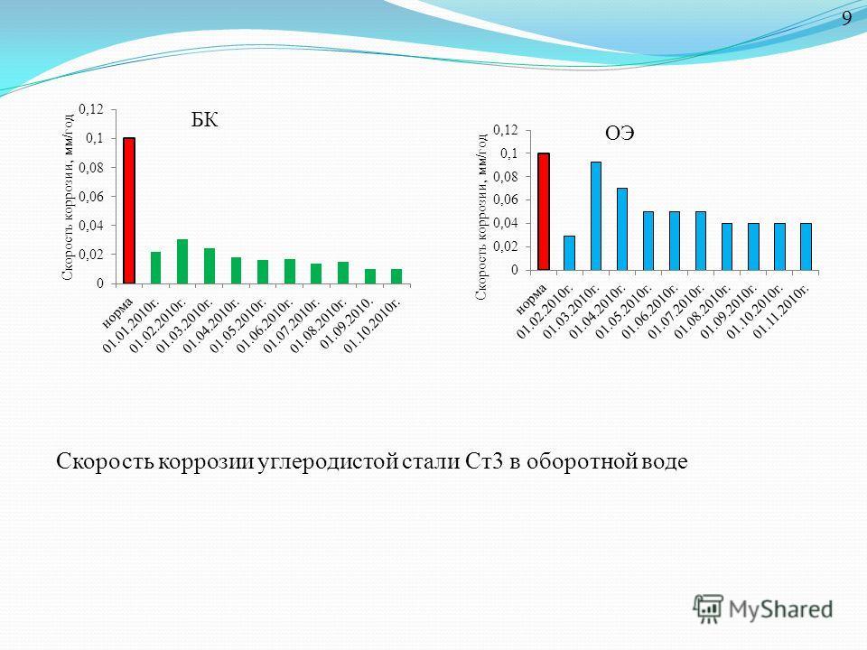 Скорость коррозии углеродистой стали Ст3 в оборотной воде 9 БК ОЭ