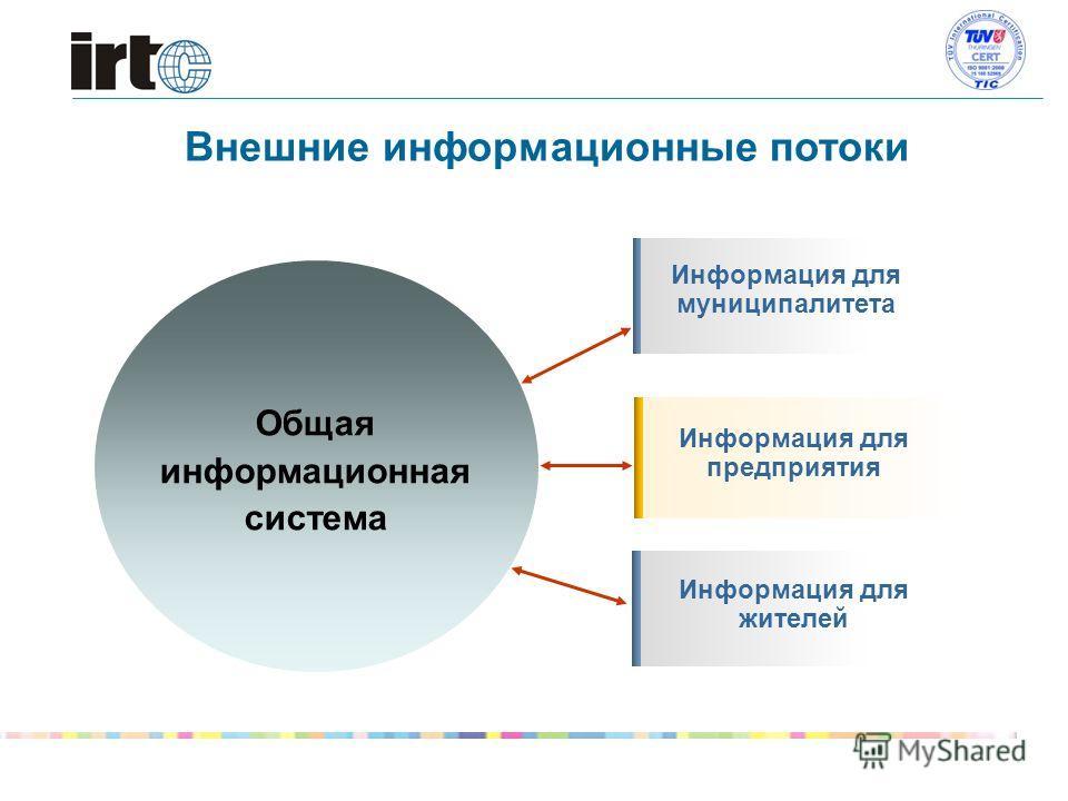 Внешние информационные потоки Общая информационная система Информация для муниципалитета Информация для предприятия Информация для жителей