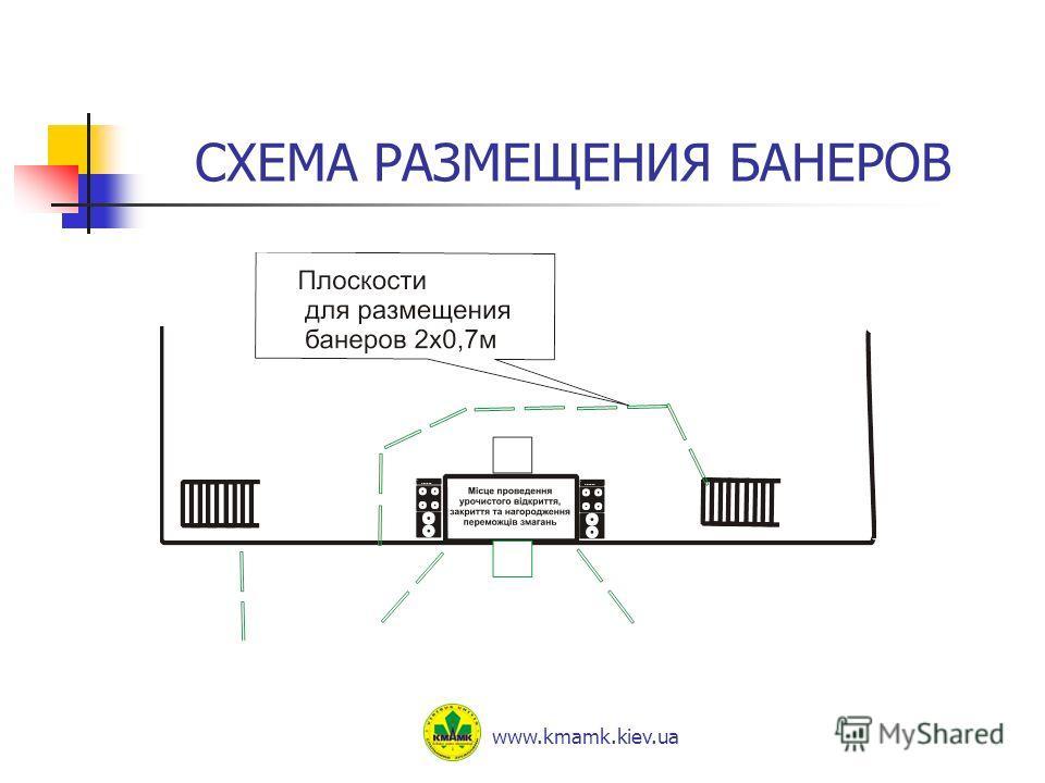 СХЕМА РАЗМЕЩЕНИЯ БАНЕРОВ www.kmamk.kiev.ua