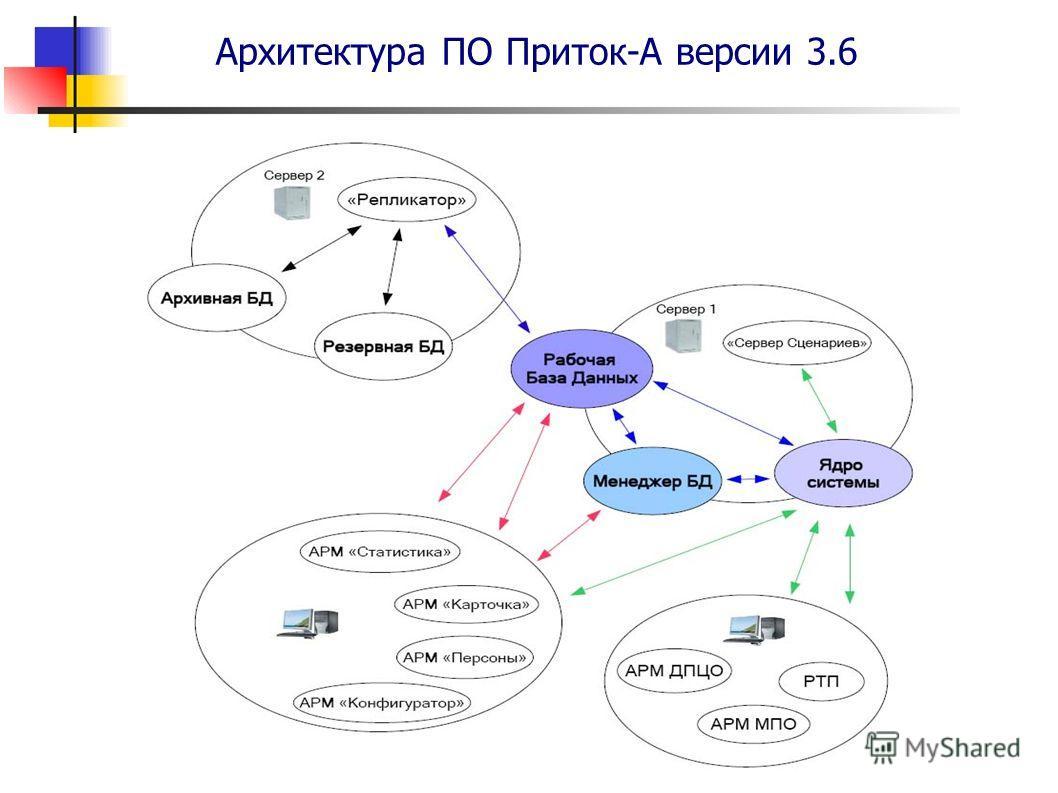 Архитектура ПО Приток-А версии 3.6