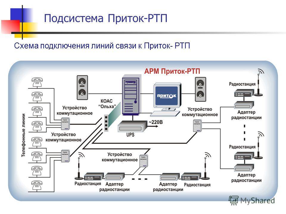 Схема подключения линий связи к Приток- РТП