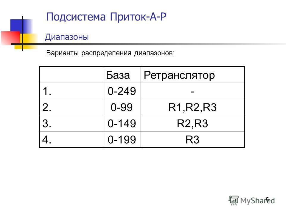 5 Подсистема Приток-А-Р Диапазоны Варианты распределения диапазонов: БазаРетранслятор 1.0-249- 2.0-99R1,R2,R3 3.0-149R2,R3 4.0-199R3