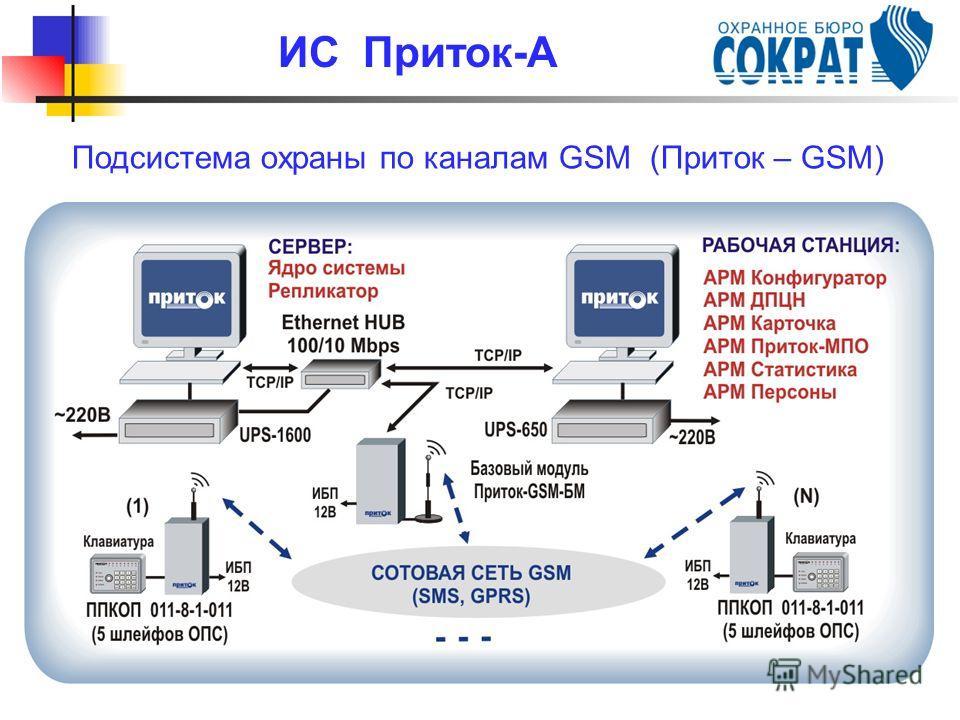 Подсистема охраны по каналам GSM (Приток – GSM) ИС Приток-А