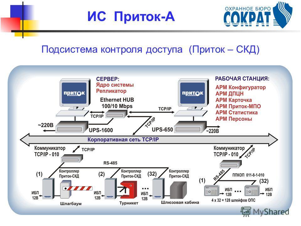 Подсистема контроля доступа (Приток – СКД) ИС Приток-А