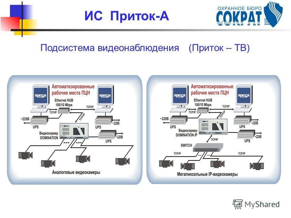 Подсистема видеонаблюдения (Приток – ТВ) ИС Приток-А