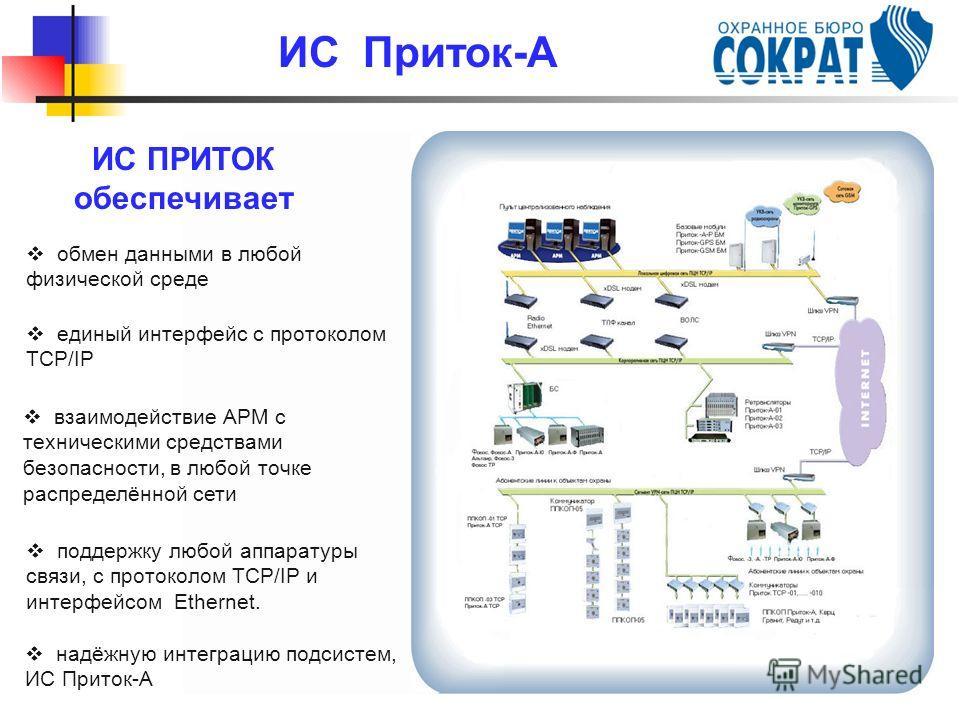 взаимодействие АРМ с техническими средствами безопасности, в любой точке распределённой сети надёжную интеграцию подсистем, ИС Приток-А обмен данными в любой физической среде единый интерфейс с протоколом TCP/IP поддержку любой аппаратуры связи, с пр