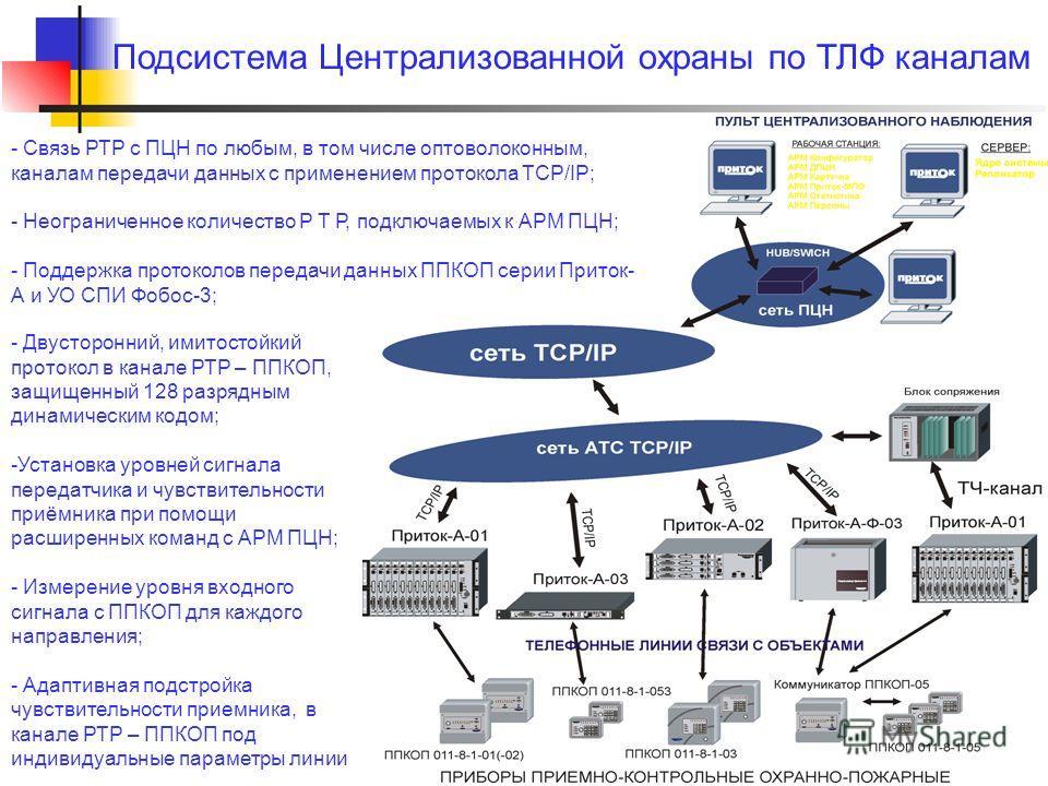 Подсистема Централизованной охраны по ТЛФ каналам - Двусторонний, имитостойкий протокол в канале РТР – ППКОП, защищенный 128 разрядным динамическим кодом; -Установка уровней сигнала передатчика и чувствительности приёмника при помощи расширенных кома