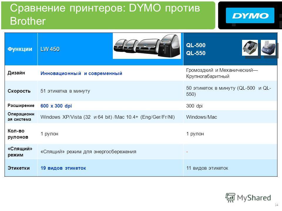14 Сравнение принтеров: DYMO против Brother Функции LW 450 QL-500 QL-550 ДизайнИнновационный и современный Громоздкий и Механический Крупногабаритный Скорость51 этикетка в минуту 50 этикеток в минуту (QL-500 и QL- 550) Расширение 600 x 300 dpi300 dpi