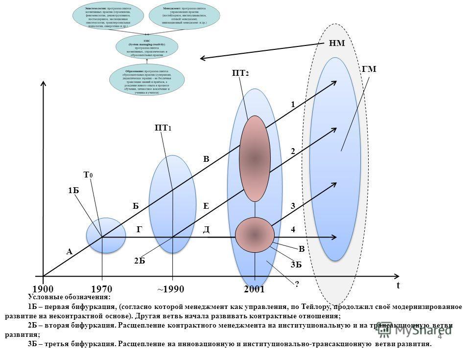 19001970~19902001 А Б В Е ДГ 1Б Т0Т0 ПТ 1 ПТ 2 2Б 1 2 3 4 3Б В ? ГМ t НМ Условные обозначения: 1Б – первая бифуркация, (согласно которой менеджмент как управления, по Тейлору, продолжил своё модернизированное развитие на неконтрактной основе). Другая