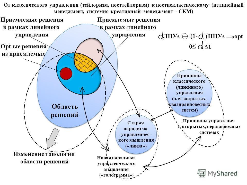 Область решений Старая парадигма управленчес- кого мышления («линза») Новая парадигма управленческого мышления («голограмма») Принципы классического (линейного) управления (для закрытых, квазиравновесных систем) Принципы управления в открытых, неравн