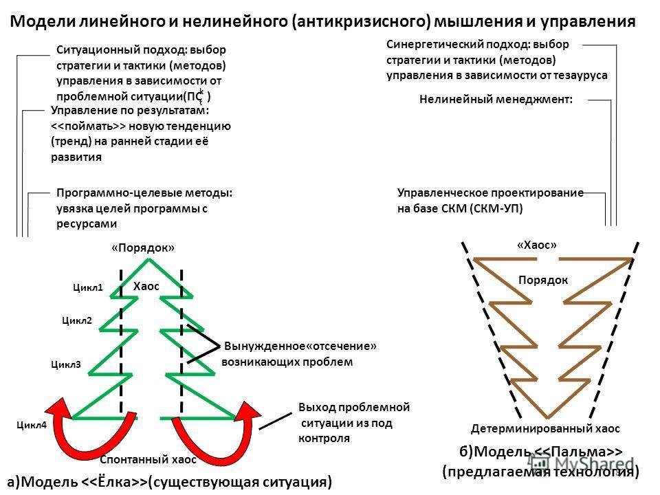8 Модели линейного и нелинейного (антикризисного) мышления и управления Ситуационный подход: выбор стратегии и тактики (методов) управления в зависимости от проблемной ситуации(ПС ) Управление по результатам: > новую тенденцию (тренд) на ранней стади