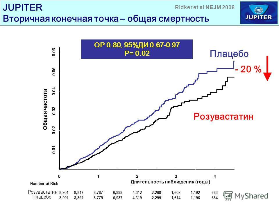 JUPITER Вторичная конечная точка – общая смертность Плацебо Розувастатин ОР 0.80, 95%ДИ 0.67-0.97 P= 0.02 - 20 % 01234 0.00 0.01 0.02 0.03 0.04 0.05 0.06 Общая частота Number at Risk Длительность наблюдения (годы) Розувастатин Плацебо 8,9018,8478,787