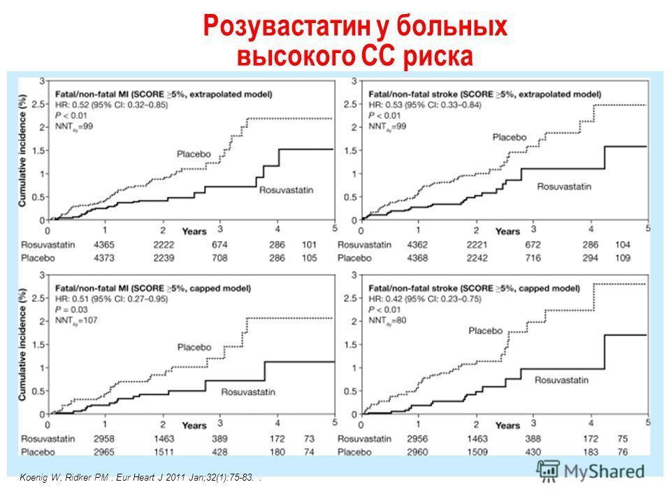 Розувастатин у больных высокого СС риска Koenig W, Ridker PM. Eur Heart J 2011 Jan;32(1):75-83..