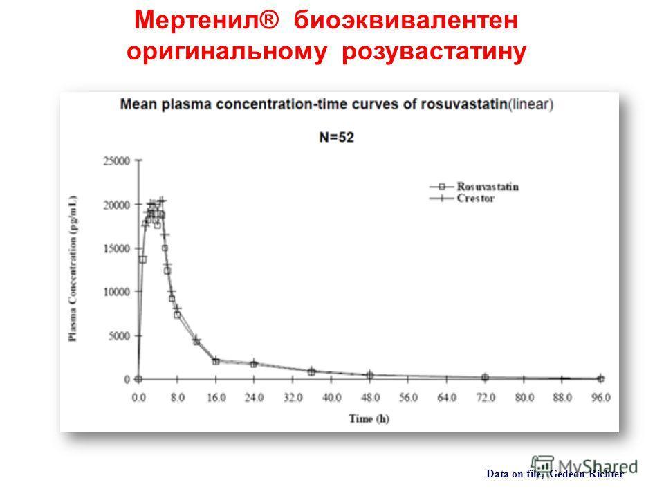 Data on file, Gedeon Richter Мертенил® биоэквивалентен оригинальному розувастатину