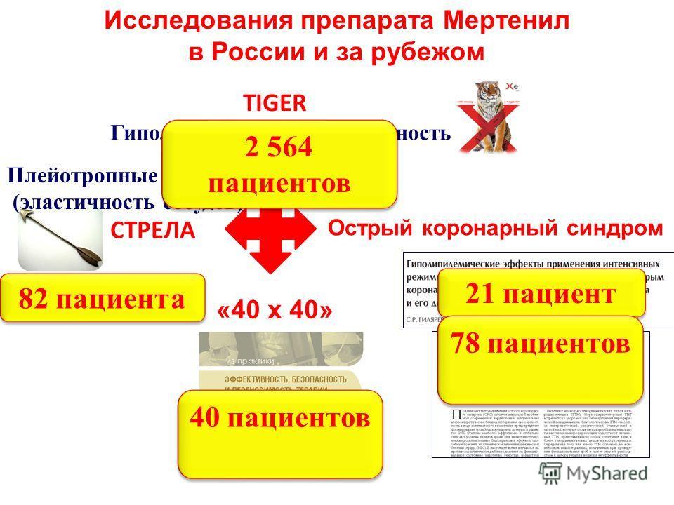 СТРЕЛА TIGER Острый коронарный синдром Исследования препарата Мертенил в России и за рубежом Плейотропные эффекты (эластичность сосудов) Гиполипидемическая активность «40 x 40» 2 564 пациентов 82 пациента 21 пациент 78 пациентов 40 пациентов