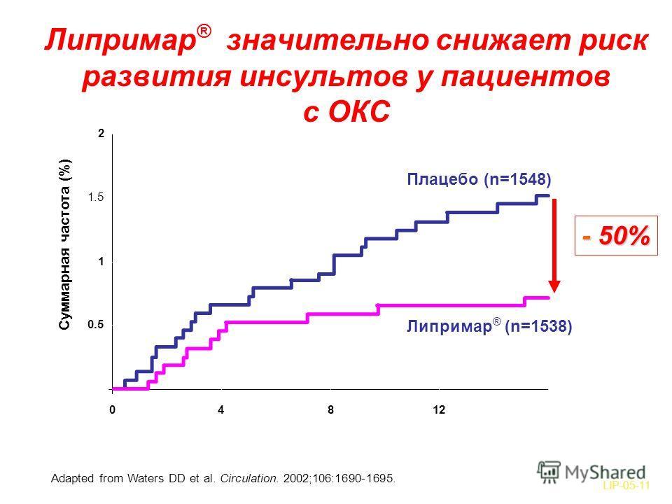 Липримар ® значительно снижает риск развития инсультов у пациентов с ОКС Adapted from Waters DD et al. Circulation. 2002;106:1690-1695. 0 0.5 1 1.5 2 0481216 Время от момента рандомизации (недели) Суммарная частота (%) P=0,04 Липримар ® (n=1538) Плац