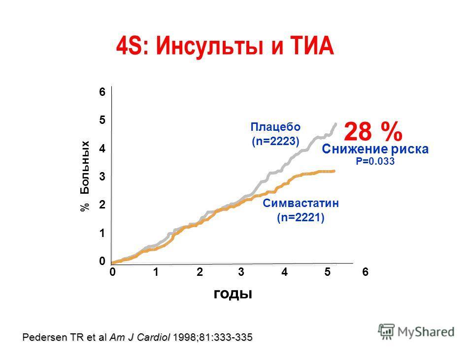 28 % Снижение риска P=0.033 65432106543210 % Больных Симвастатин (n=2221) Плацебо (n=2223) годы 0 1 2 34 5 6 Pedersen TR et al Am J Cardiol 1998;81:333-335 4S: Инсульты и ТИА