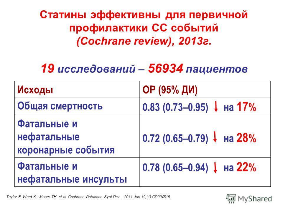 Статины эффективны для первичной профилактики СС событий (Cochrane review), 2013г. 19 исследований – 56934 пациентов ИсходыОР (95% ДИ) Общая смертность 0.83 (0.73–0.95) на 17 % Фатальные и нефатальные коронарные события 0.72 (0.65–0.79) на 28 % Фатал