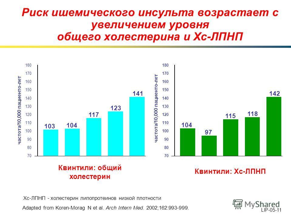 Риск ишемического инсульта возрастает с увеличением уровня общего холестерина и Хс-ЛПНП Adapted from Koren-Morag N et al. Arch Intern Med. 2002;162:993-999. Хс-ЛПНП - холестерин липопротеинов низкой плотности частота/10,000 пациенто-лет 180 170 160 1
