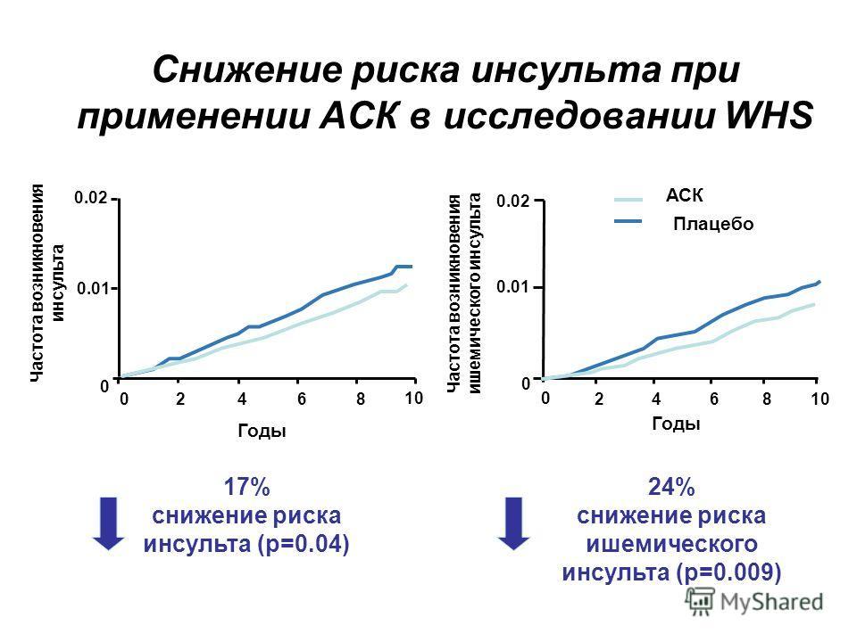 Снижение риска инсульта при применении АСК в исследовании WHS 17% снижение риска инсульта (p=0.04) 24% снижение риска ишемического инсульта (p=0.009) 10 0 02468 0.02 0.01 Годы Частота возникновения инсульта 0 0 246810 0.01 0.02 Годы Частота возникнов