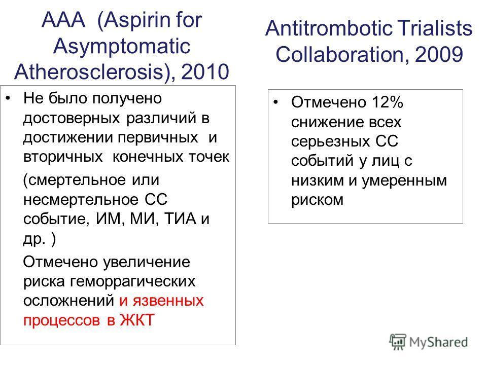 ААА (Aspirin for Asymptomatic Atherosclerosis), 2010 Не было получено достоверных различий в достижении первичных и вторичных конечных точек (смертельное или несмертельное СС событие, ИМ, МИ, ТИА и др. ) Отмечено увеличение риска геморрагических осло