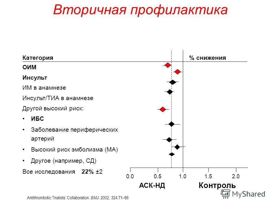 Категория% снижения ОИМ Инсульт ИМ в анамнезе Инсульт/ТИА в анамнезе Другой высокий риск: ИБС Заболевание периферических артерий Высокий риск эмболизма (МА) Другое (например, СД) Все исследования 22% ±2 1.00.50.01.52.0 Контроль АСК-НД Antithrombotic