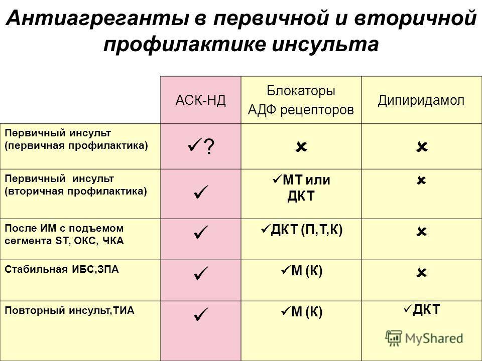 Антиагреганты в первичной и вторичной профилактике инсульта Только в комбинации с АСК **В монотерапии и в комбинации с АСК. АСК-НД Блокаторы АДФ рецепторов Дипиридамол Первичный инсульт (первичная профилактика) ? Первичный инсульт (вторичная профилак