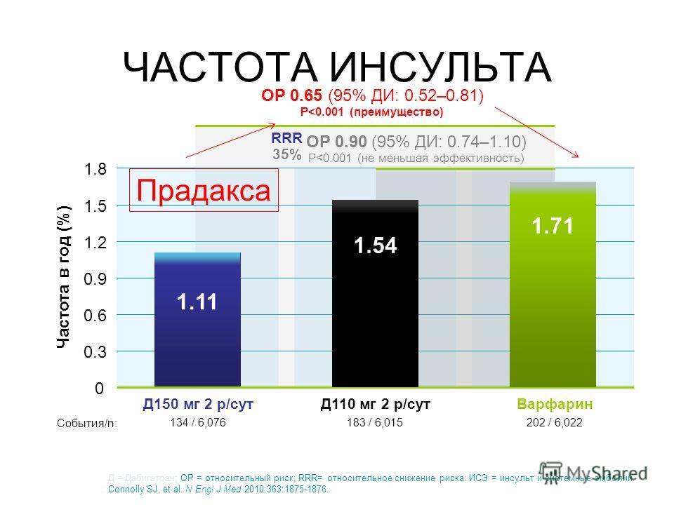 ЧАСТОТА ИНСУЛЬТА 183 / 6,015 134 / 6,076 202 / 6,022 Частота в год (%) 0 0.3 0.6 0.9 1.2 1.5 1.8 Д110 мг 2 р/сутД150 мг 2 р/сутВарфарин 1.11 ОР 0.90 (95% ДИ: 0.74–1.10) P