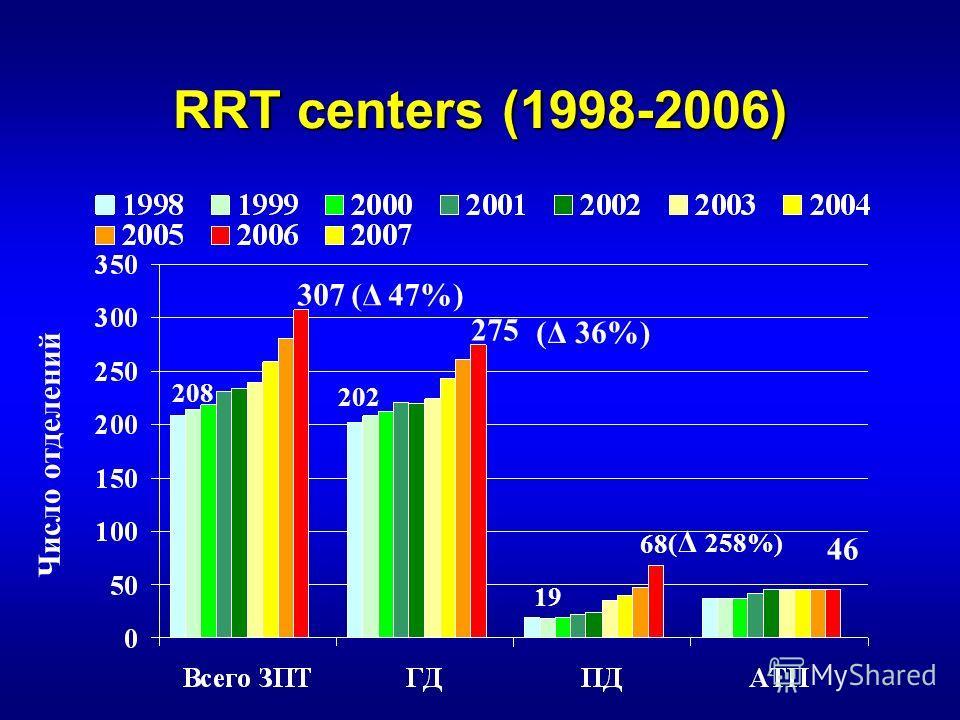 RRT centers (1998-2006) Число отделений 208 202 19 307 275 68 46 (Δ 47%) (Δ 36%) ( Δ 258%)