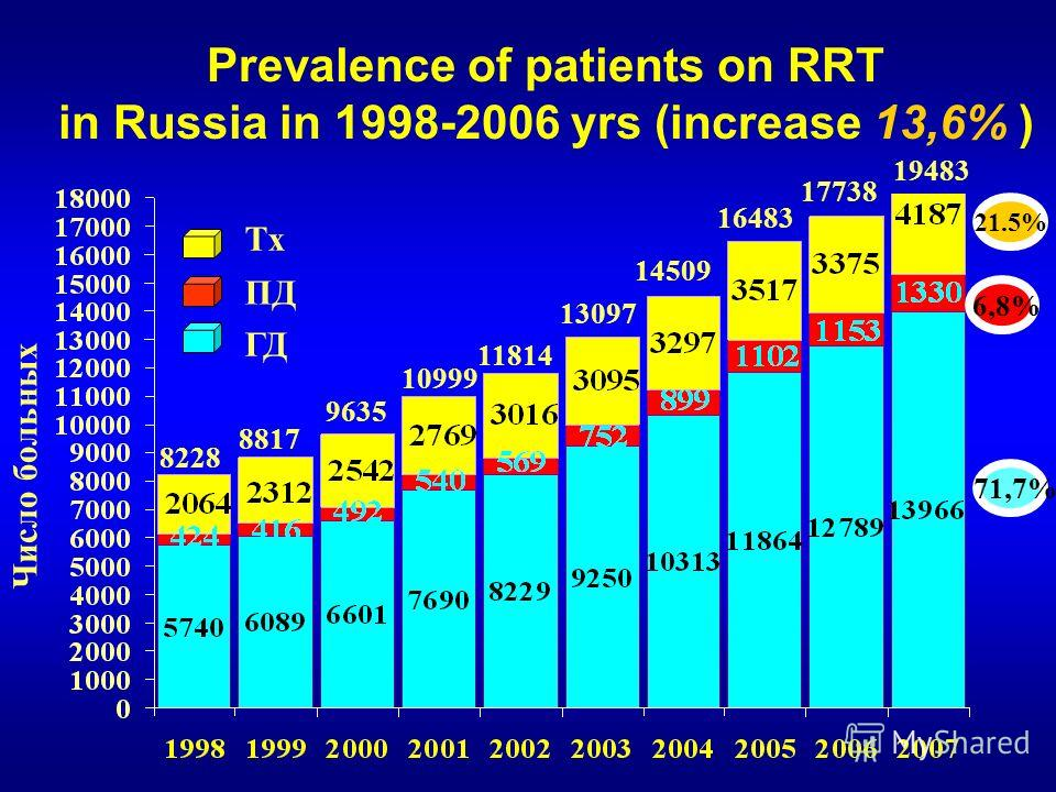 Prevalence of patients on RRT in Russia in 1998-2006 yrs (increase 13,6% ) Число больных ГД ПД Tx 8228 8817 9635 10999 11814 13097 14509 16483 17738 71,7% 6,8% 21.5% 19483