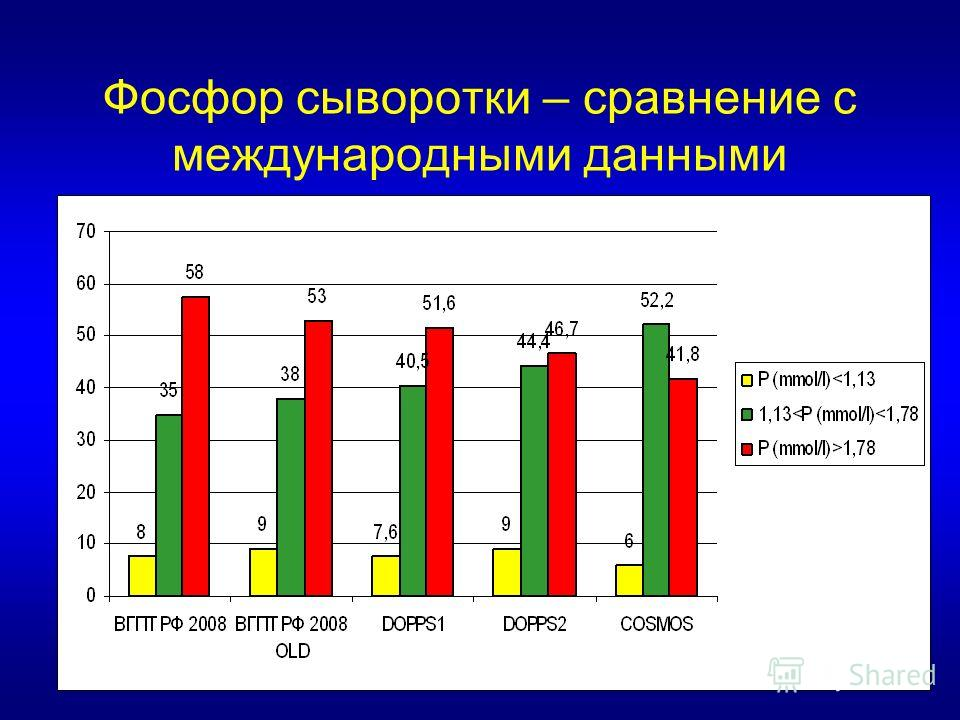 Фосфор сыворотки – сравнение с международными данными