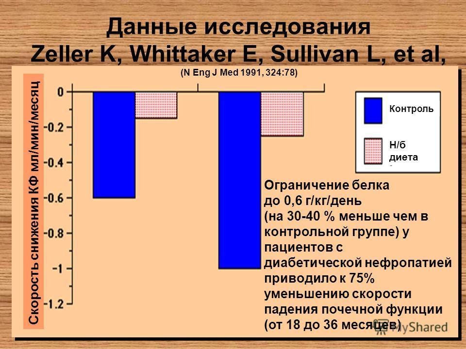 Данные исследования Zeller K, Whittaker E, Sullivan L, et al, (N Eng J Med 1991, 324:78) Скорость снижения КФ мл/мин/месяц Контроль Н/б диета Ограничение белка до 0,6 г/кг/день (на 30-40 % меньше чем в контрольной группе) у пациентов с диабетической