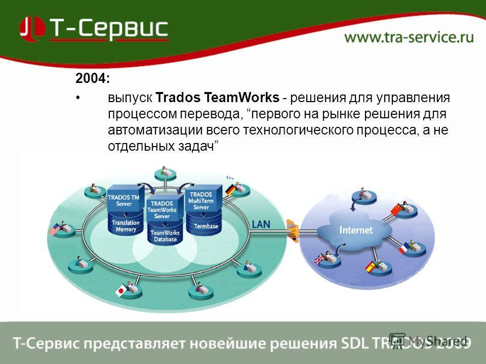 2004: выпуск Trados TeamWorks - решения для управления процессом перевода, первого на рынке решения для автоматизации всего технологического процесса, а не отдельных задач