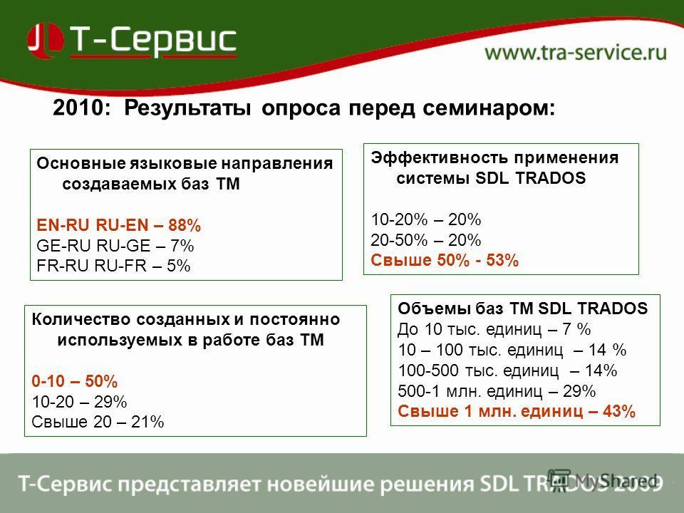 2010: Результаты опроса перед семинаром: Основные языковые направления создаваемых баз TM EN-RU RU-EN – 88% GE-RU RU-GE – 7% FR-RU RU-FR – 5% Количество созданных и постоянно используемых в работе баз TM 0-10 – 50% 10-20 – 29% Свыше 20 – 21% Эффектив
