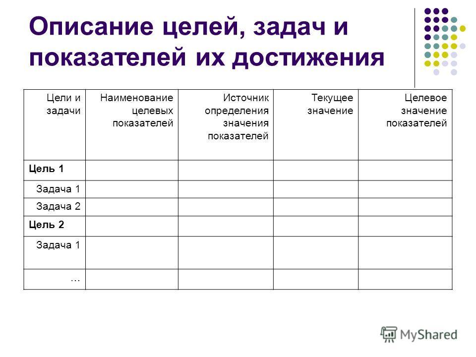 Описание целей, задач и показателей их достижения Цели и задачи Наименование целевых показателей Источник определения значения показателей Текущее значение Целевое значение показателей Цель 1 Задача 1 Задача 2 Цель 2 Задача 1 …